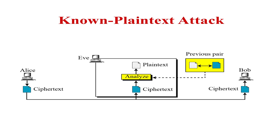 Known Plain Text Attack
